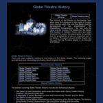 Globe Theatre History
